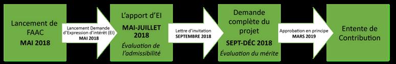 Fonds-datténuation-et-dadaptation-en-matière-de-catastrophes-Lac-Beauchamp-Jean-François-LeBlanc